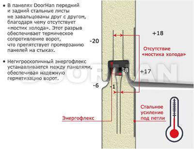 Схема панели Дорхан